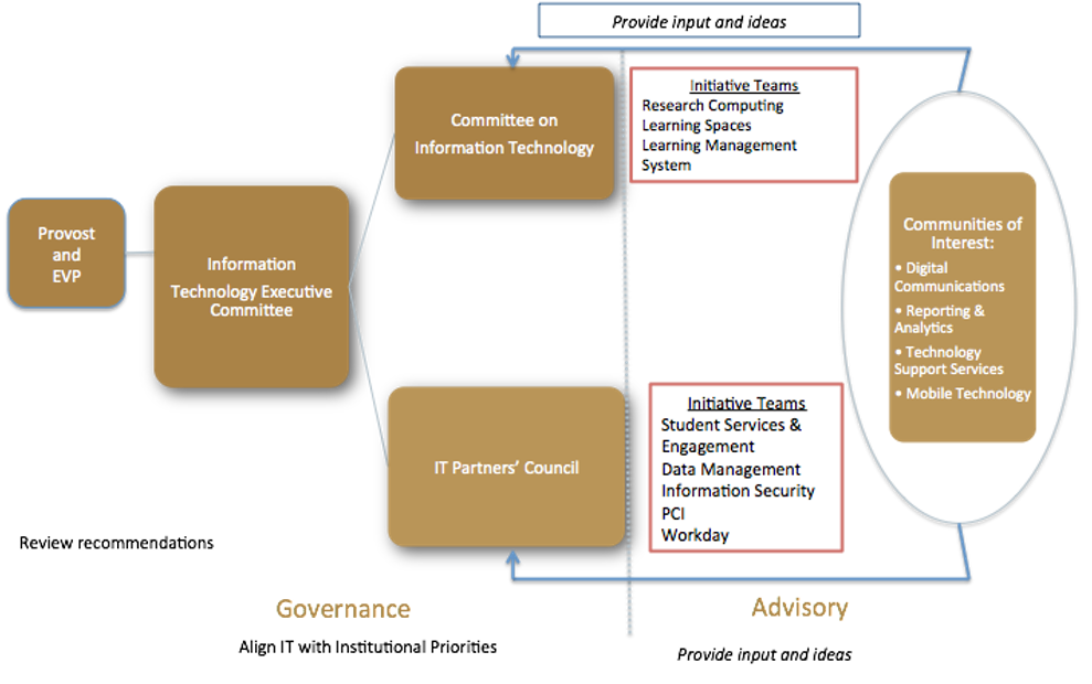 IT Governance Chart