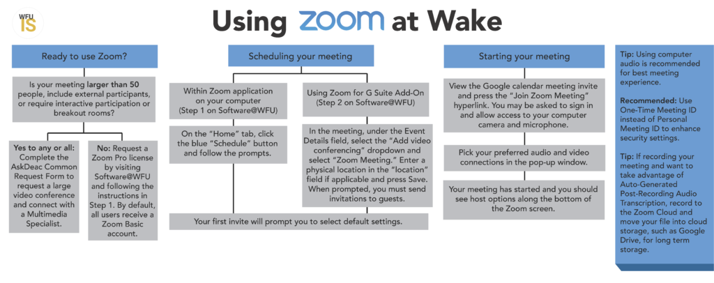 Infographic explaining how to use Zoom