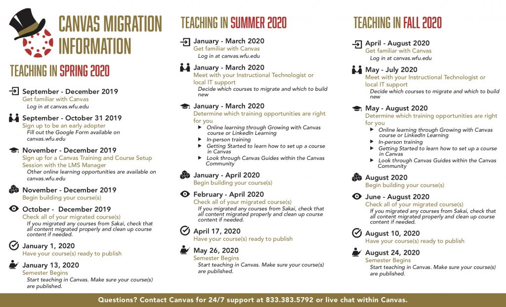 Canvas Migration Information Checklist depending on which semester you are wanting to teach in Canvas.